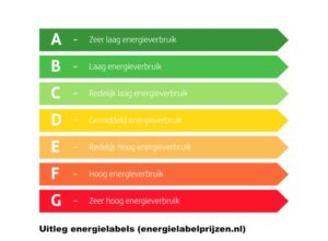 energielabel-a-uitleg