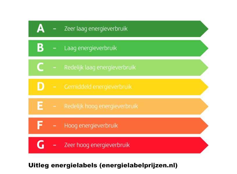 energielabel-c-uitleg