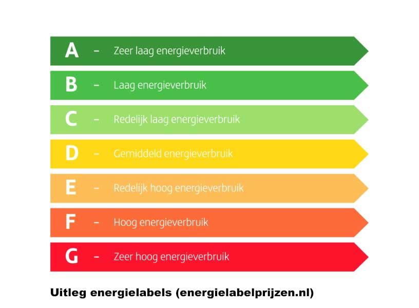 energielabel-e-uitleg